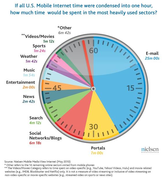 US mobile internet time